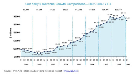 Paid search Ad Revenue Growth