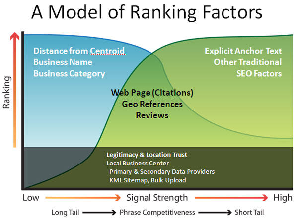 AS Marketl_model_of_local_ranking_factors